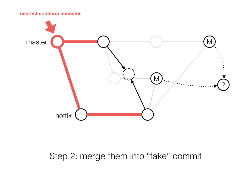 "master M M ? hotfix Step 2: merge them into ""fak..."