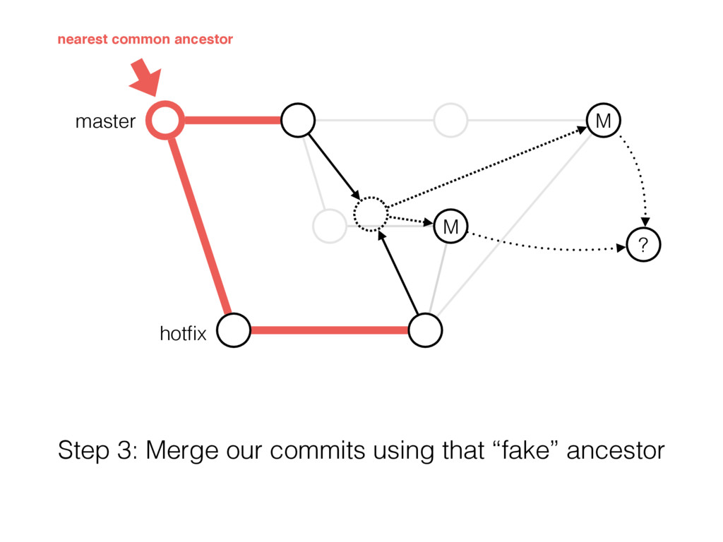 master M M ? hotfix Step 3: Merge our commits us...