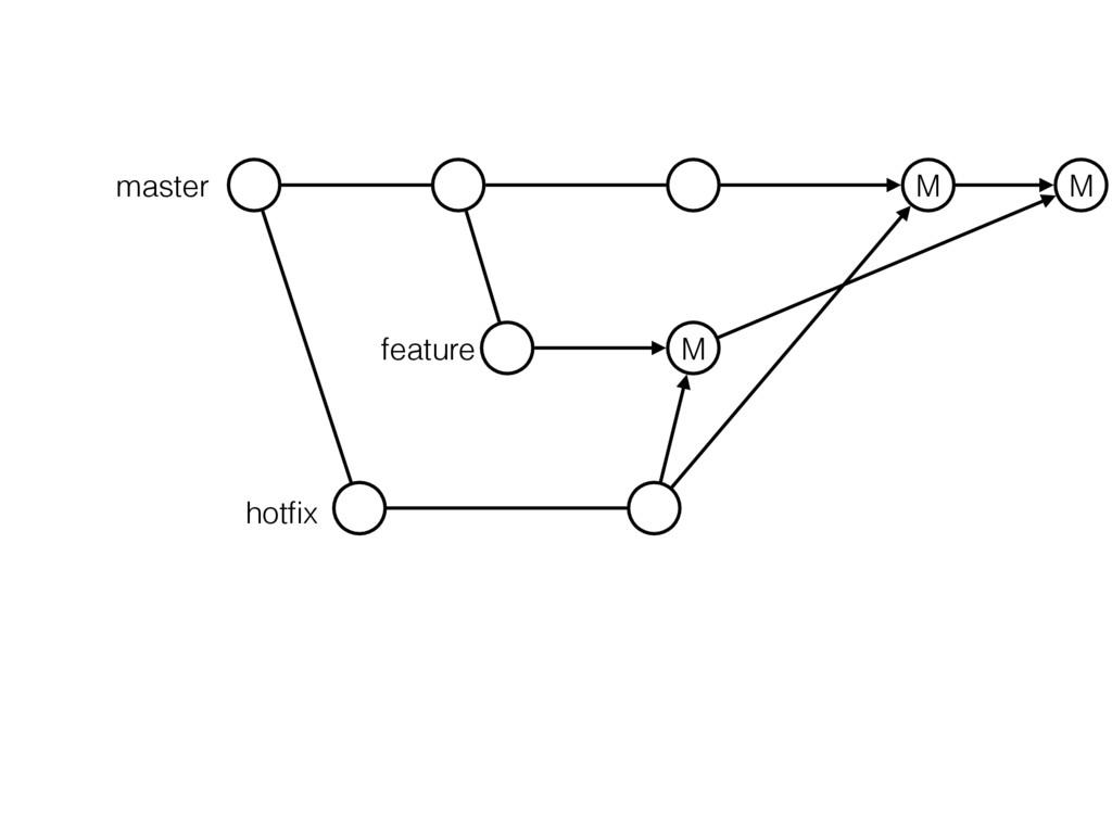 master M M hotfix feature M