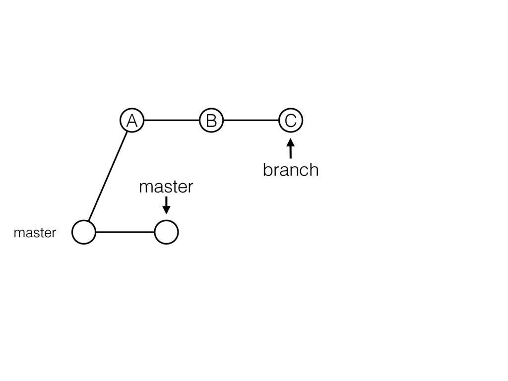 master branch master A B C