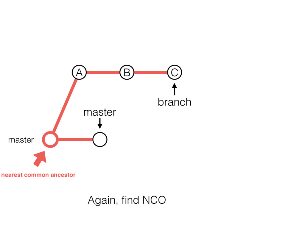 master branch master A B C nearest common ances...