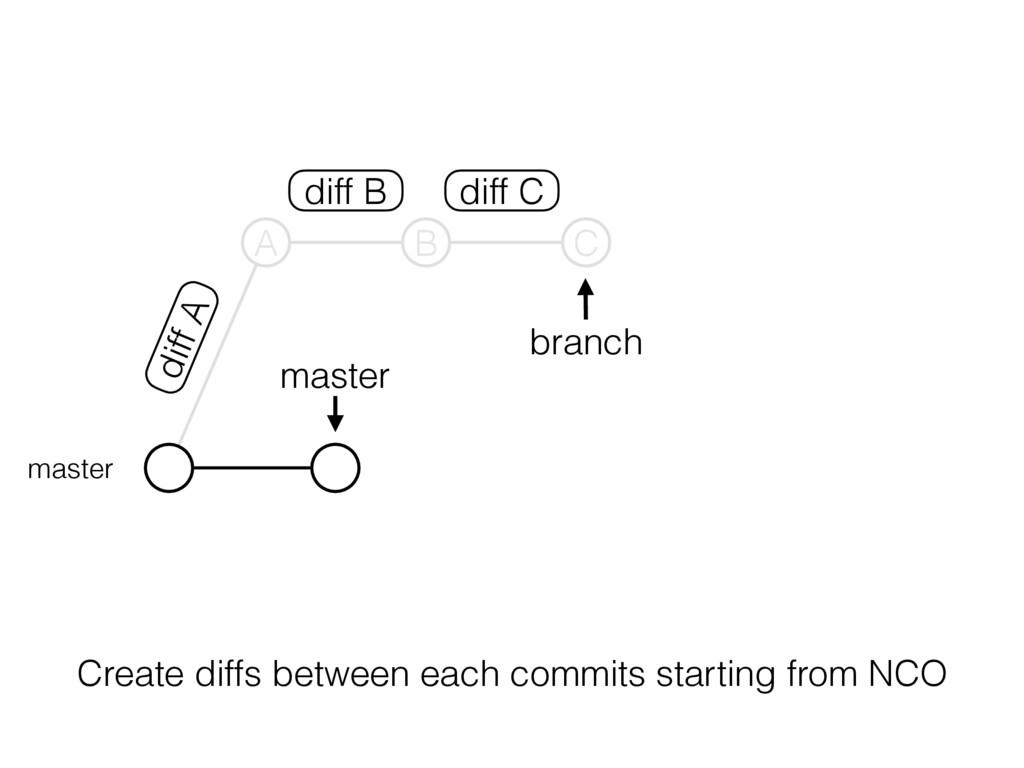 master branch master diff B diff C diff A A B C...
