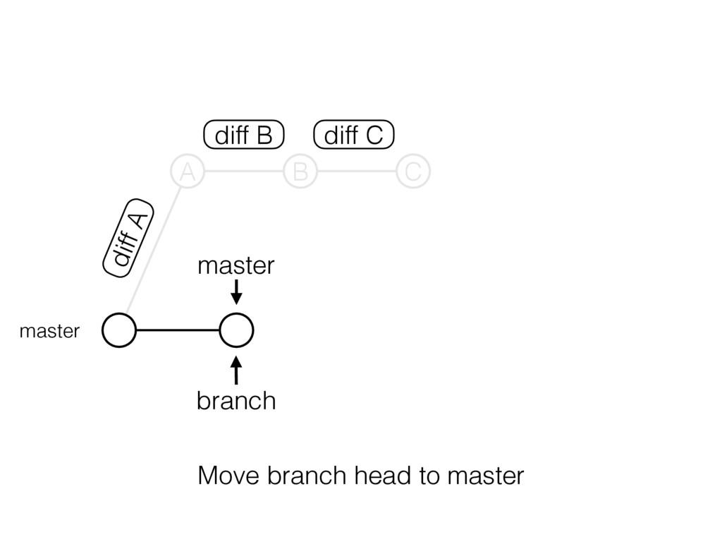 master branch master A B C diff B diff C diff A...