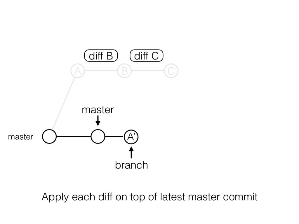 master branch master A B C A' diff B diff C App...