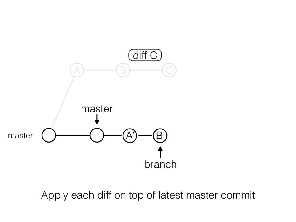 master branch master A B C A' B' diff C Apply e...