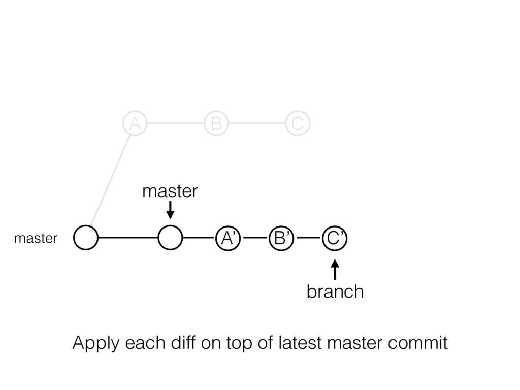 master branch master A B C A' B' C' Apply each ...