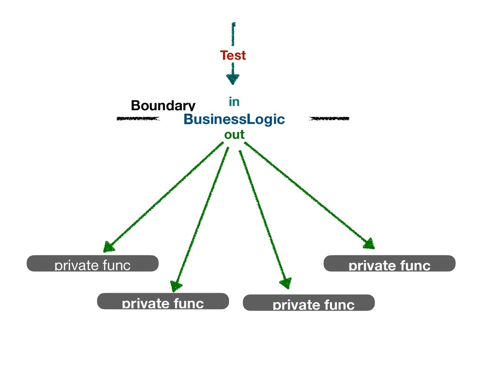 BusinessLogic in out Boundary private func priv...