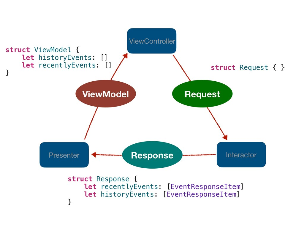 Interactor Presenter ViewController Request Res...