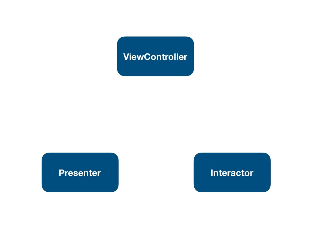 Interactor Presenter ViewController