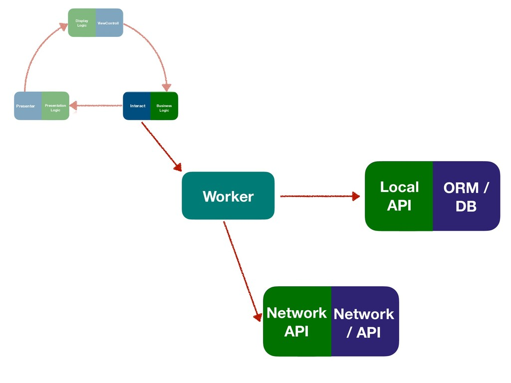 Worker ORM / DB Local API Network / API Network...