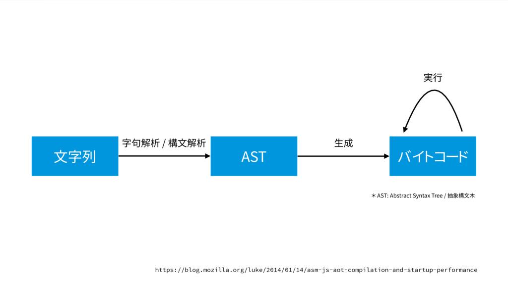 文字列 AST バイトコード 字句解析 / 構文解析 生成 実行 * AST: Abstrac...