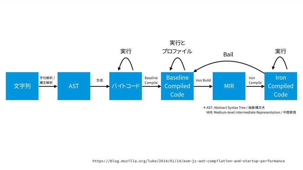 文字列 字句解析 / 構文解析 実行 バイトコード AST Baseline Compiled...