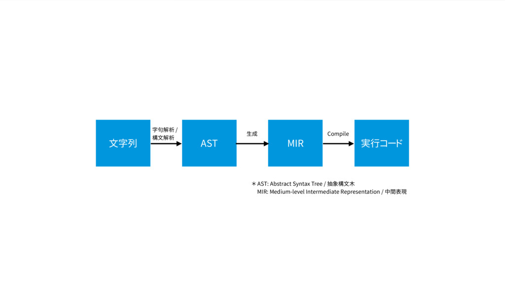 文字列 字句解析 / 構文解析 AST MIR 実行コード 生成 Compile * AST:...