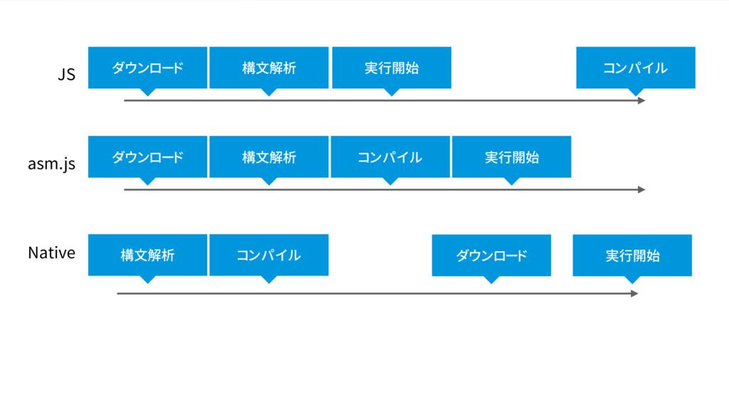 asm.js JS Native ダウンロード 構文解析 コンパイル 実行開始 ダウンロード ...
