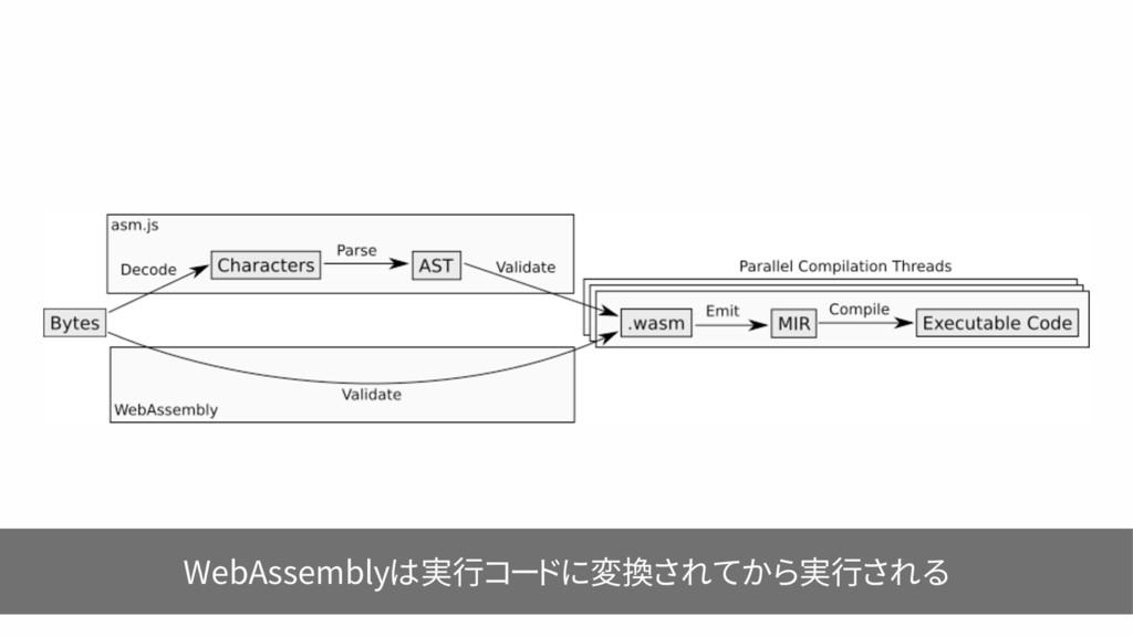 WebAssemblyは実行コードに変換されてから実行される