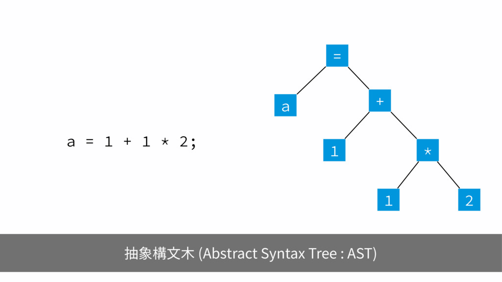 B       B 抽象構文木 (Abstract Sy...