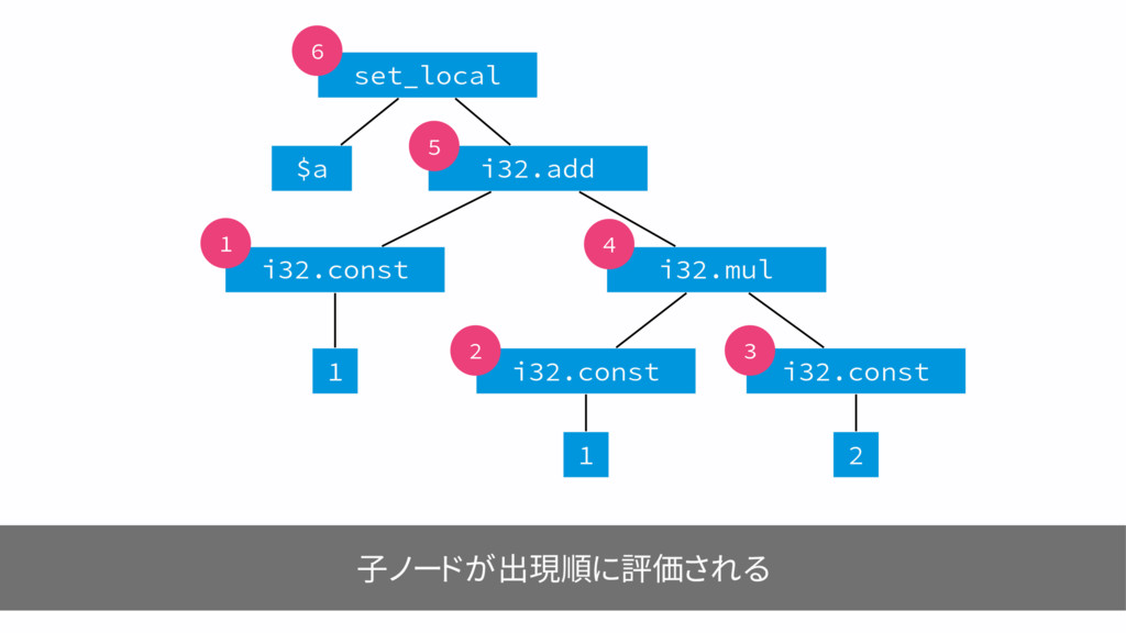 子ノードが出現順に評価される JNVM JBEE TFU@MPDBM B  J...