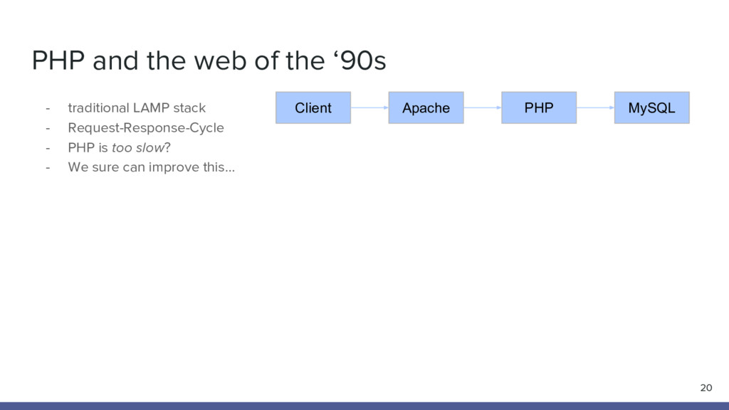 PHP and the web of the '90s - traditional LAMP ...