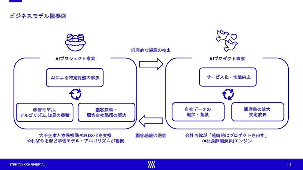 STRICTLY CONFIDENTIAL | 6 ビジネスモデル概要図 AIプロジェクト事業...