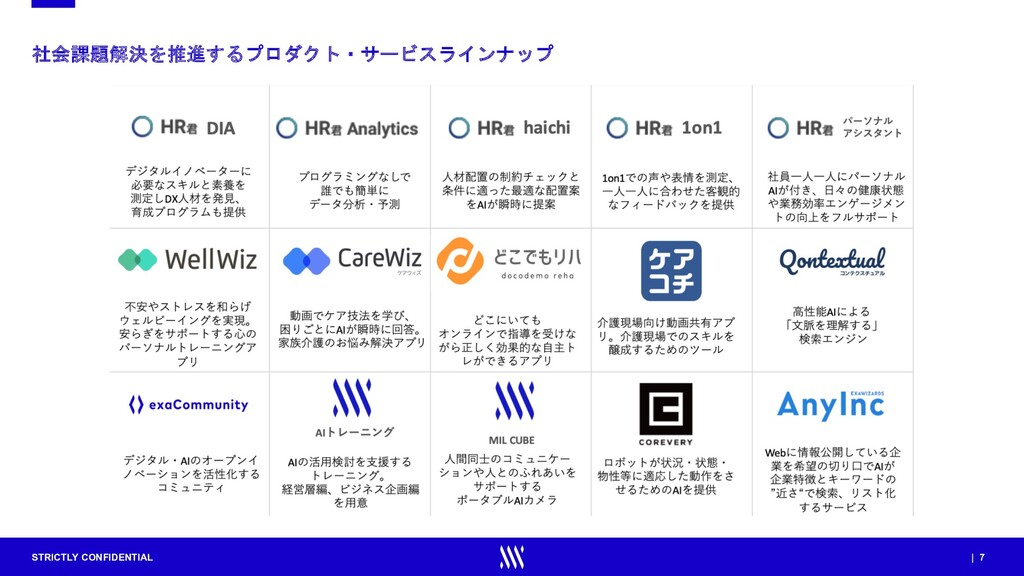 STRICTLY CONFIDENTIAL | 7 社会課題解決を推進するプロダクト・サービス...