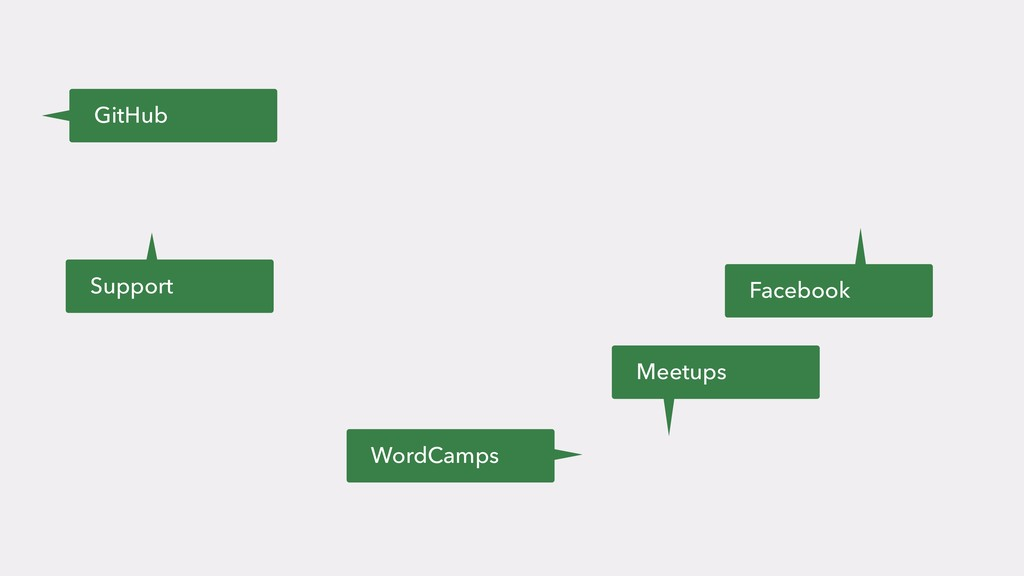 GitHub Facebook WordCamps Support Meetups