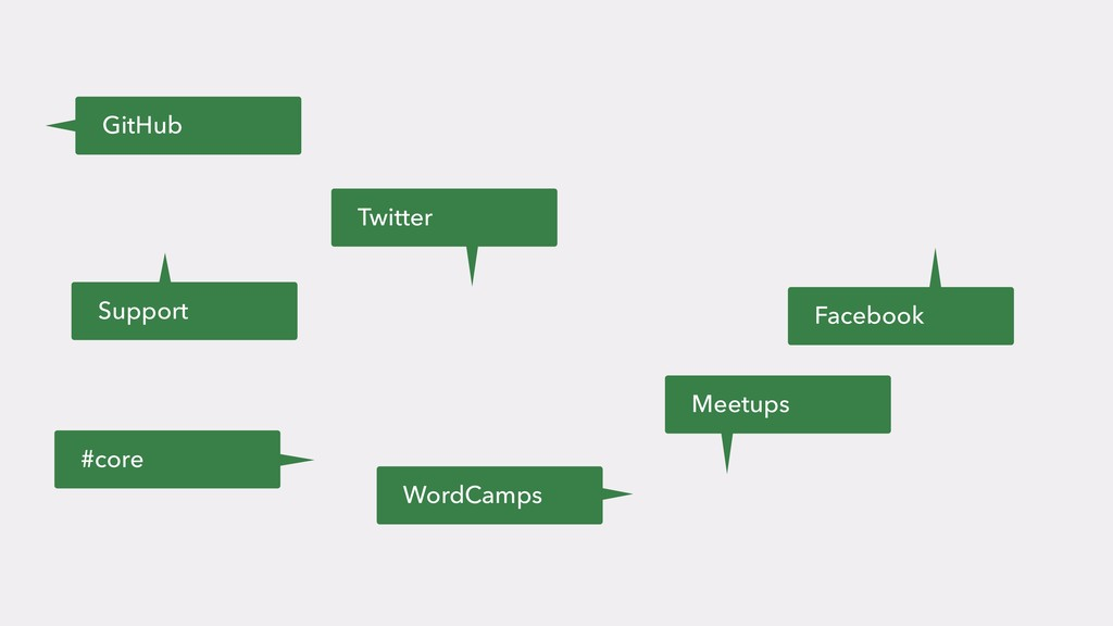 GitHub Twitter Facebook #core WordCamps Support...