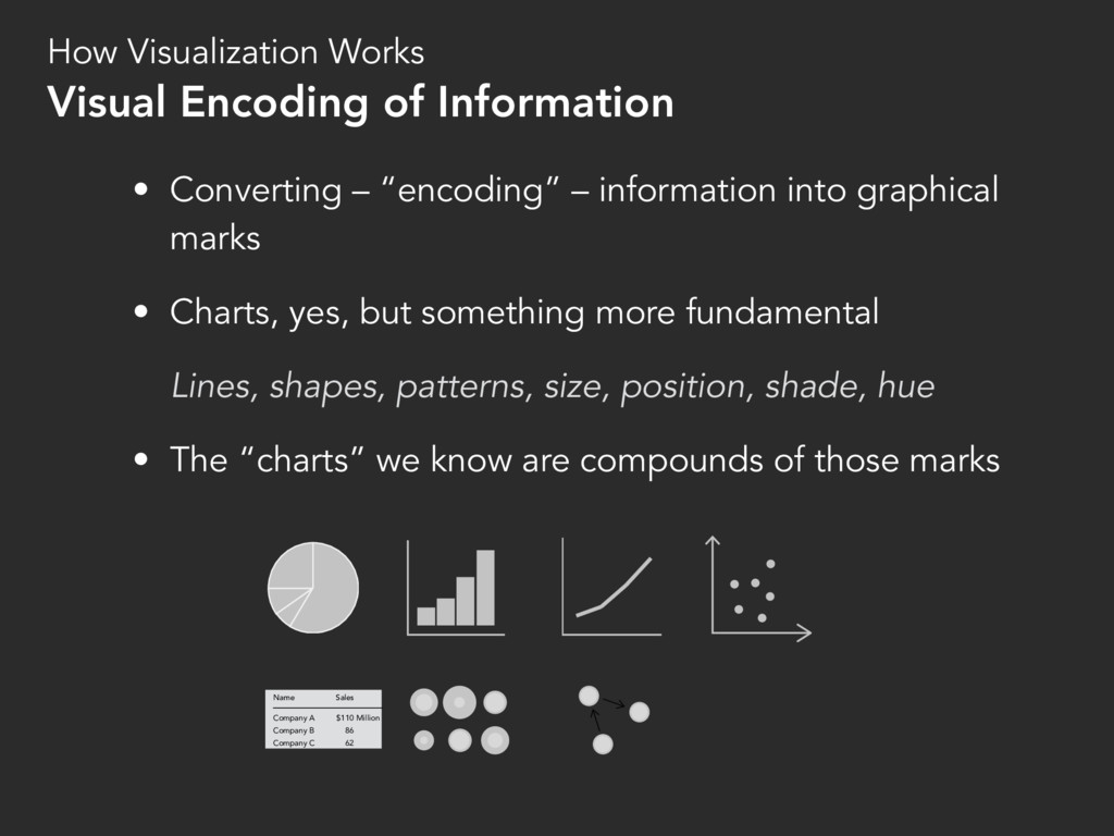 "• Converting – ""encoding"" – information into gr..."