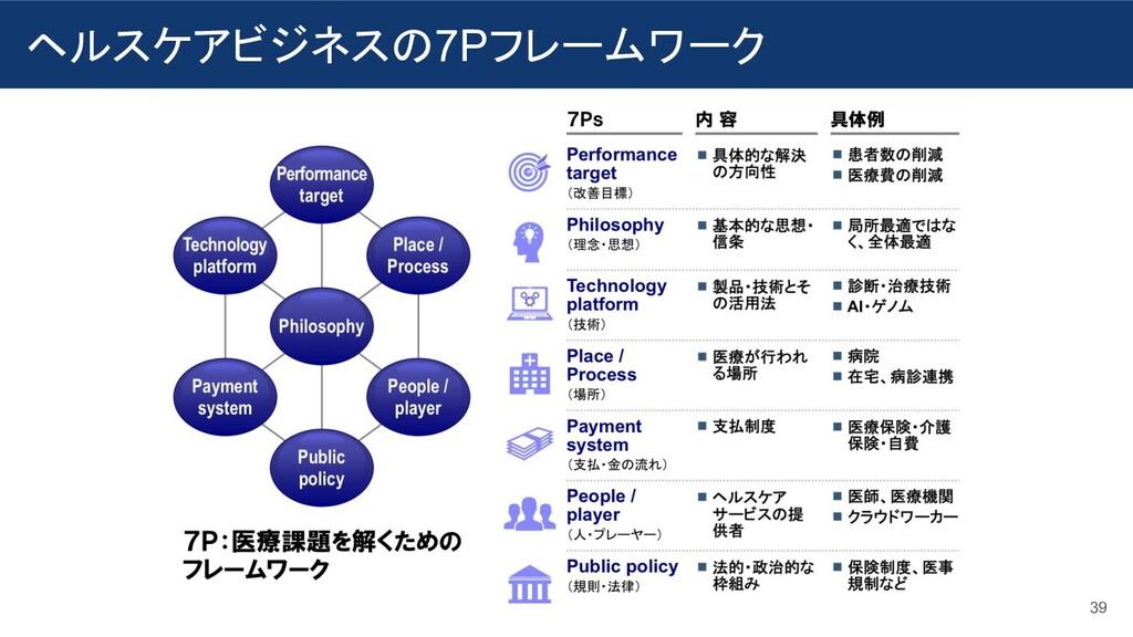 ヘルスケアビジネスの7Pフレームワーク 39