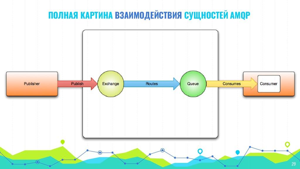 ПОЛНАЯ КАРТИНА ВЗАИМОДЕЙСТВИЯ СУЩНОСТЕЙ AMQP 29