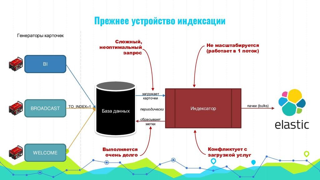 BI BROADCAST WELCOME База данных Индексатор Ген...