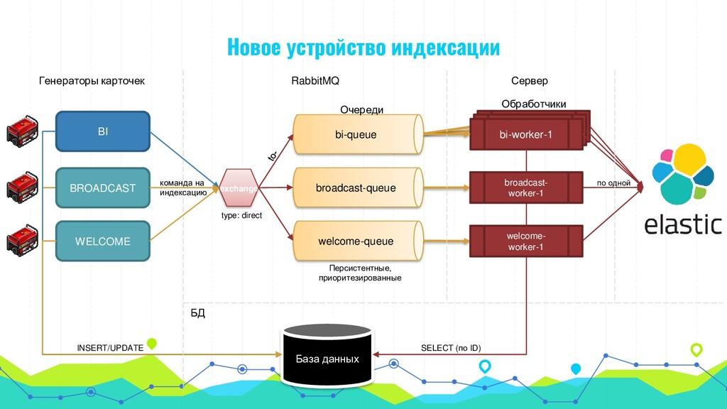 BI BROADCAST WELCOME База данных bi-worker-1 Ге...