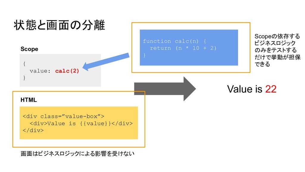 """状態と画面の分離 { value: calc(2) } <div class=""""value-b..."""