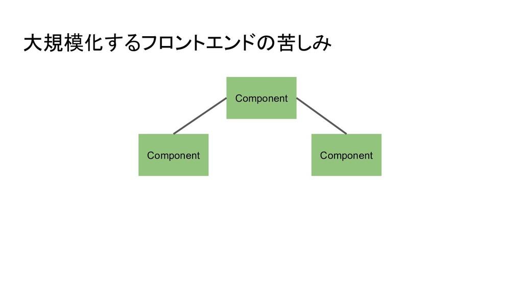 大規模化するフロントエンドの苦しみ Component Component Component
