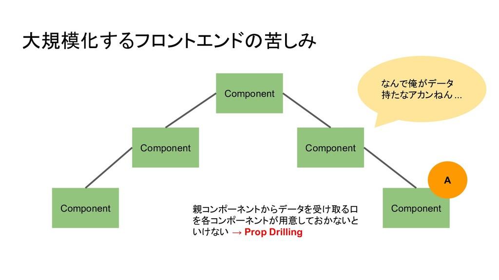 大規模化するフロントエンドの苦しみ Component Component Component...