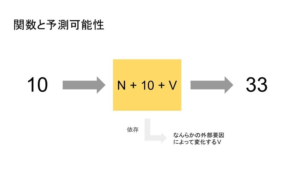 関数と予測可能性 N + 10 + V 10 33 なんらかの外部要因 によって変化するV 依存