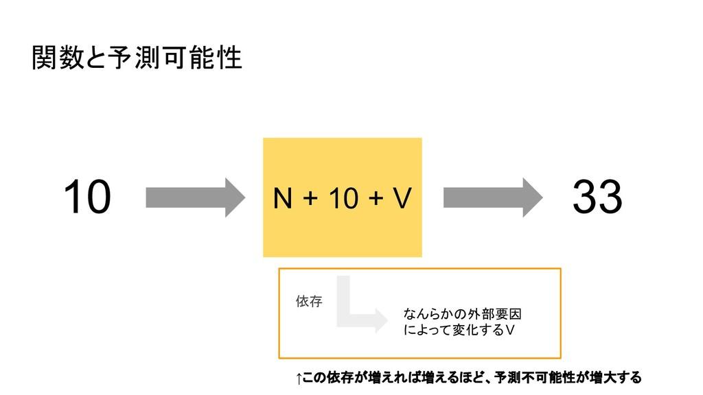 関数と予測可能性 10 33 なんらかの外部要因 によって変化するV 依存 ↑この依存が増えれ...