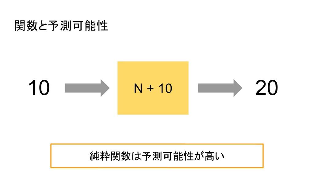関数と予測可能性 N + 10 10 20 純粋関数は予測可能性が高い