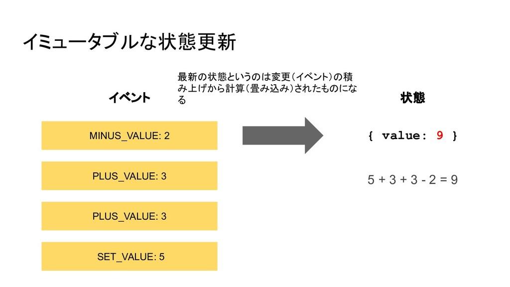 イミュータブルな状態更新 SET_VALUE: 5 PLUS_VALUE: 3 PLUS_VA...
