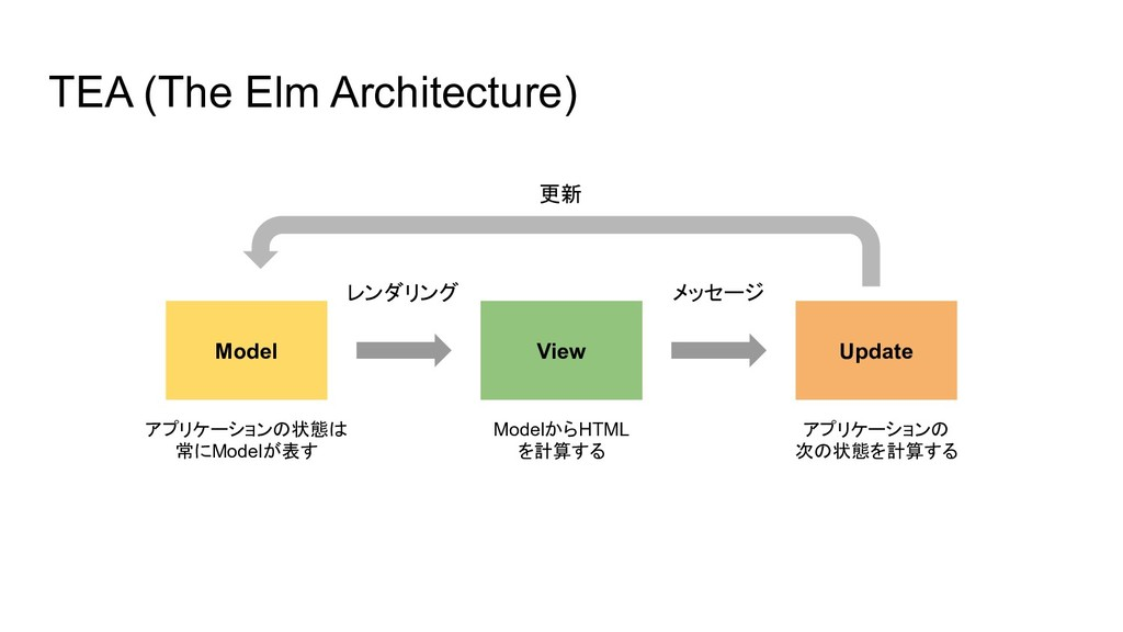 TEA (The Elm Architecture) View Model Update レン...