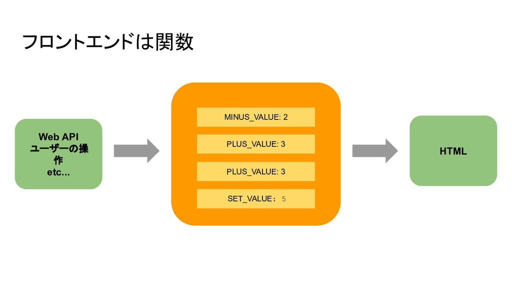 フロントエンドは関数 SET_VALUE: 5 Web API ユーザーの操 作 etc......