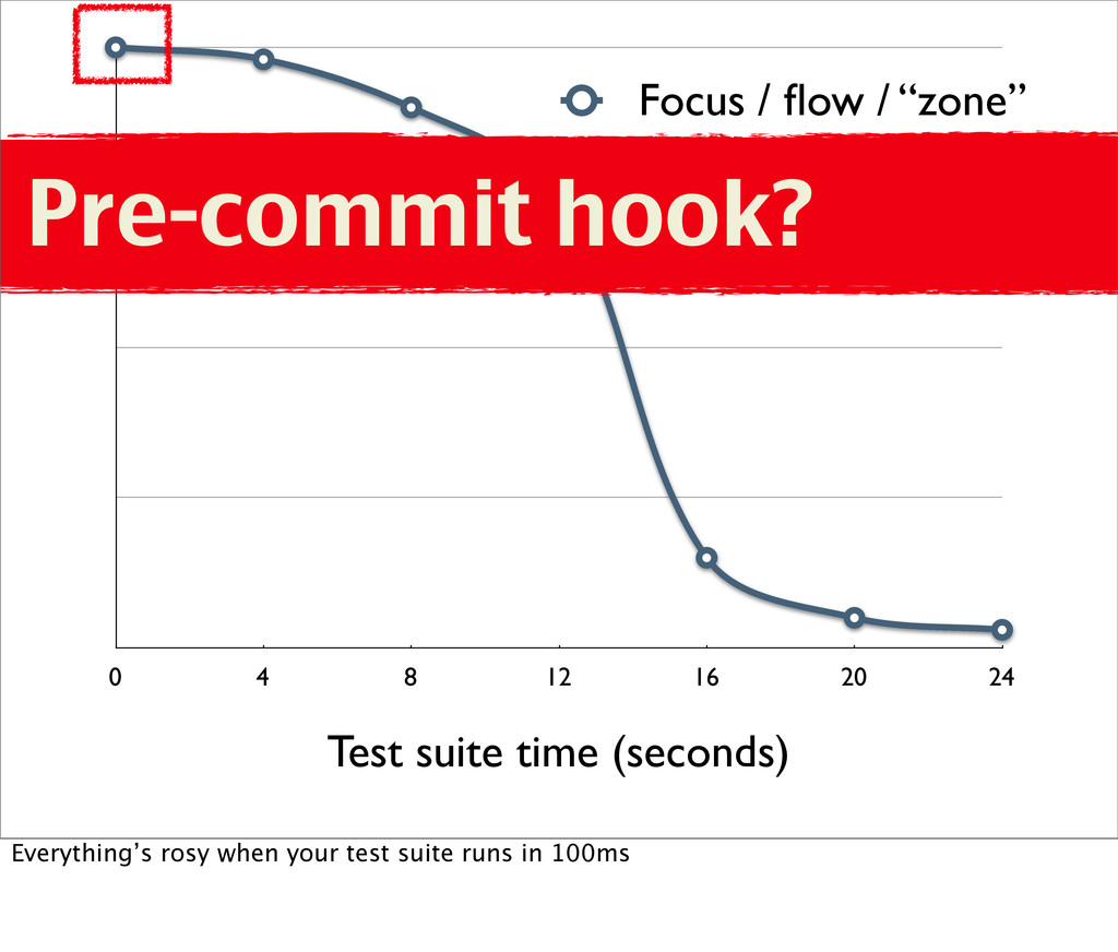 "0 4 8 12 16 20 24 Focus / flow / ""zone"" Test sui..."
