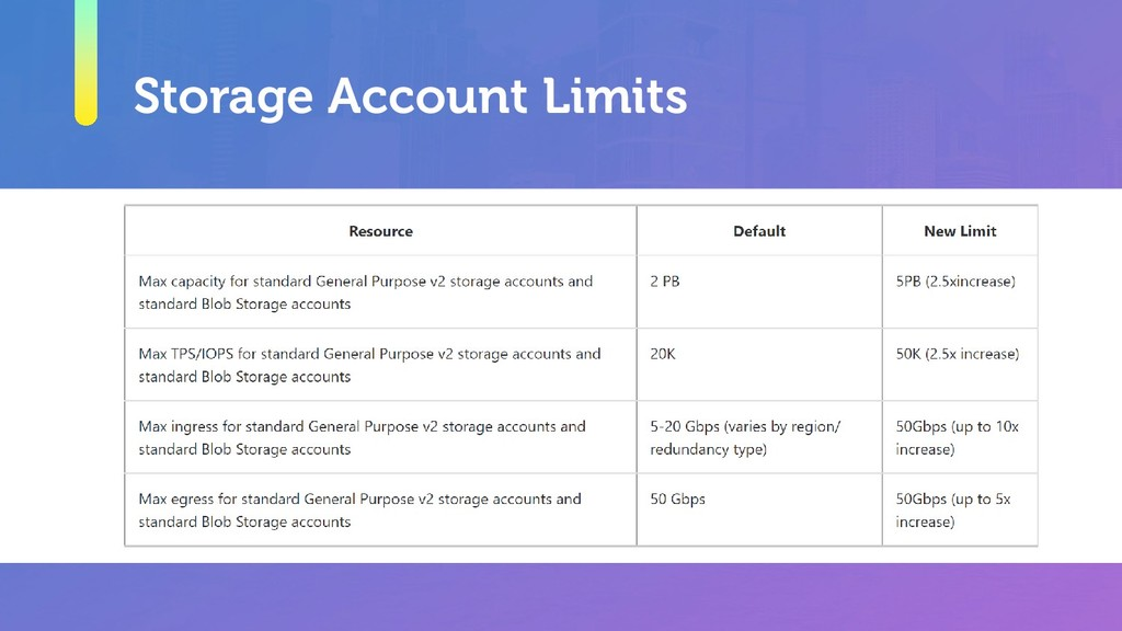 Storage Account Limits