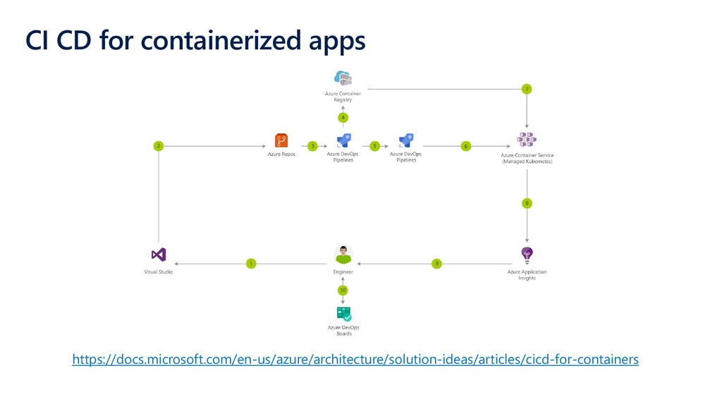 CI CD for containerized apps https://docs.micro...