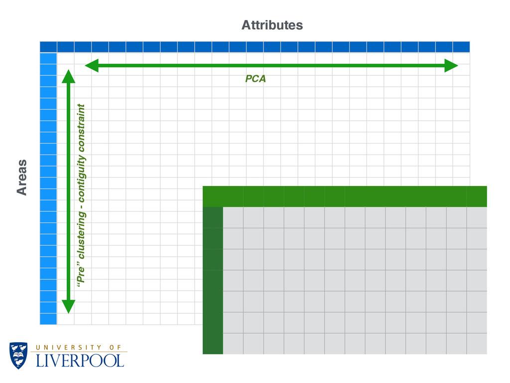 """Areas Attributes PCA """"Pre"""" clustering - contigu..."""