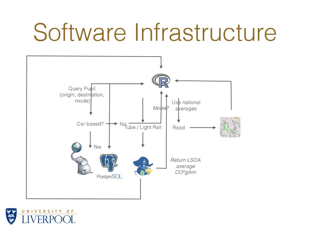 Software Infrastructure Query Pupil (origin, de...