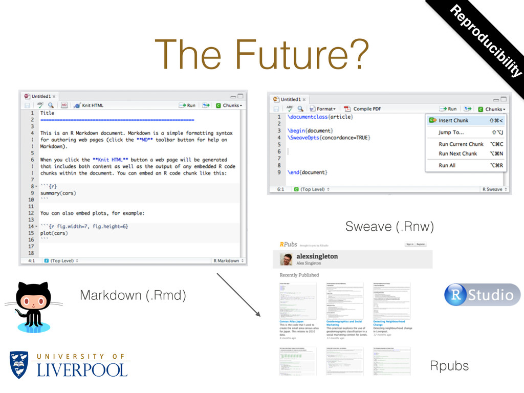 The Future? Sweave (.Rnw) Markdown (.Rmd) Rpubs...