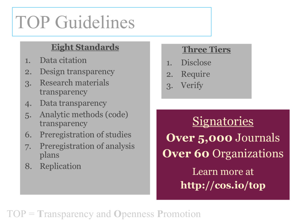 TOP Guidelines Eight Standards 1. Data citation...