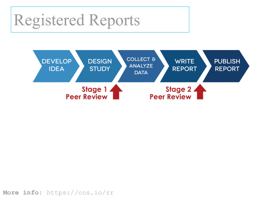 Registered Reports More info: https://cos.io/rr