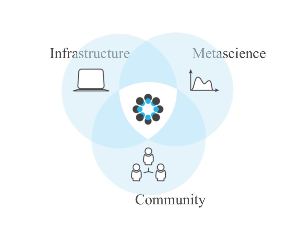 Infrastructure Metascience Community