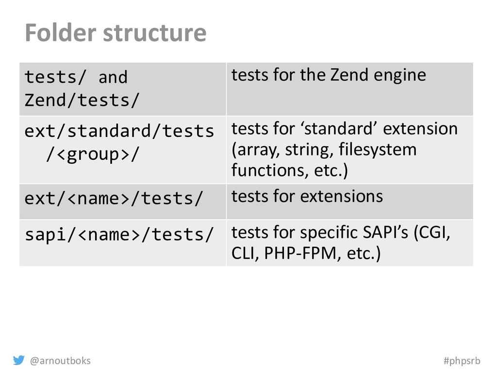 @arnoutboks #phpsrb Folder structure tests/ and...